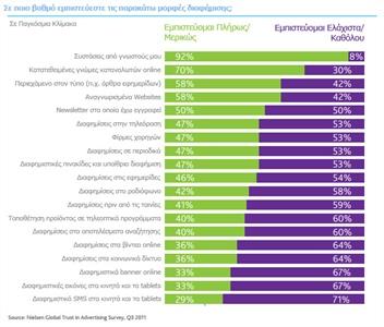 Έρευνα της Nielsen Holdings N.V. από το 2011 για την εμπιστοσύνη στις διάφορες μορφές διαφήμισης